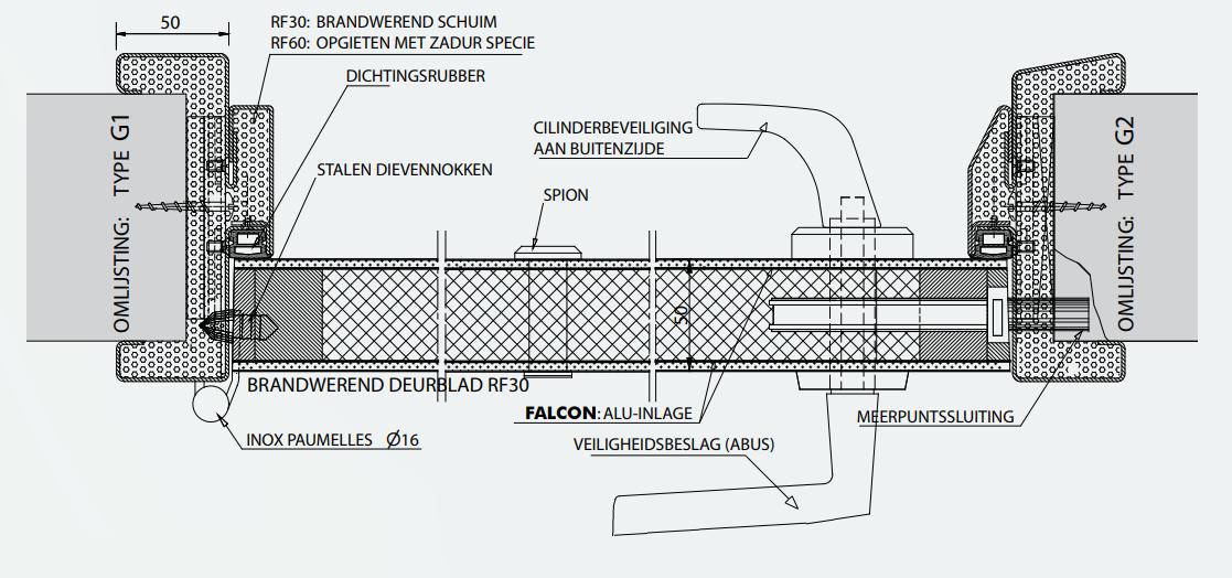 Opbouw deurblad MECOP Falcon